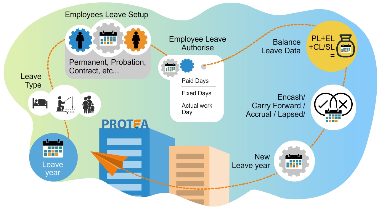Leave Management