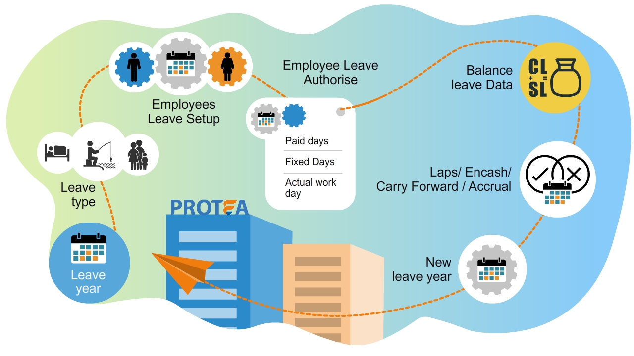 Leave Management Lifecycle