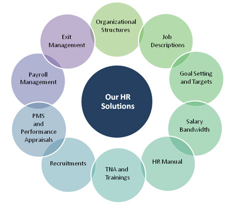 factors affecting talent planning essay How organisations are tackling talent management and particularly the factors driving their choices a four-step model is presented with the  planning processes.